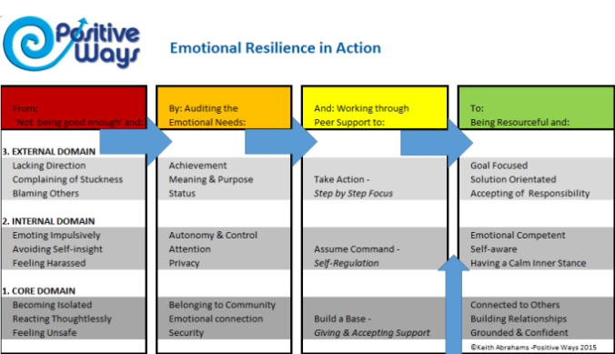 emotional-resilience-in-action
