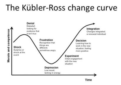 kubler-ross-curve
