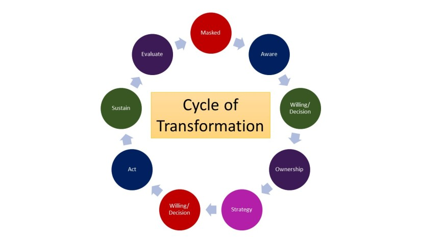 Cycle of Transformation